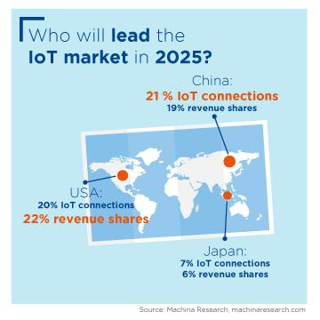 Infographic: Who will lead the IoT market in 2025?