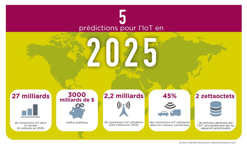 L'Internet des objets en 2025