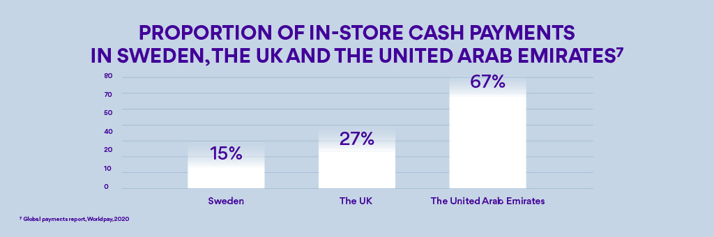 Estimated benefit of migrating away from cash, % of GPD