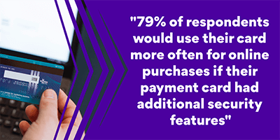 79% of respondents would use their card more often for online purchases if their payment card had additional security features