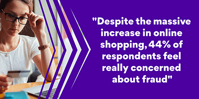 Despite the massive increase in online shopping, 44% feel really concerned about fraud when buying online