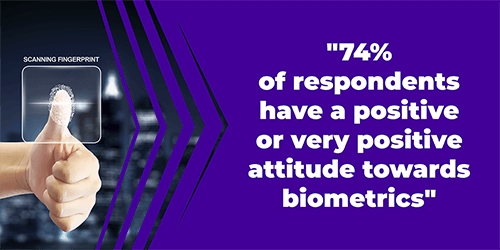 74% of respondents have a positive or very positive attitude towards biometrics