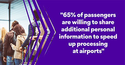 65% of passengers are willing to share additional personal information to speed up processing at airports