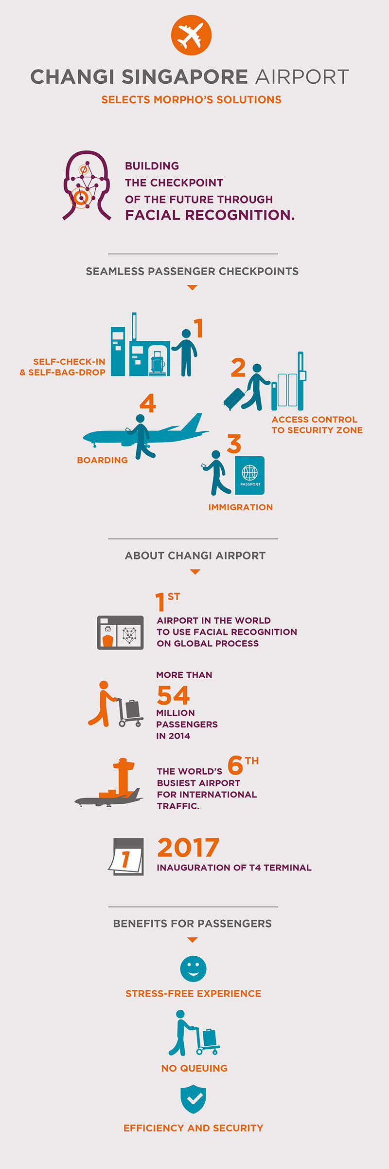 Changi Airport selects Morpho solutions