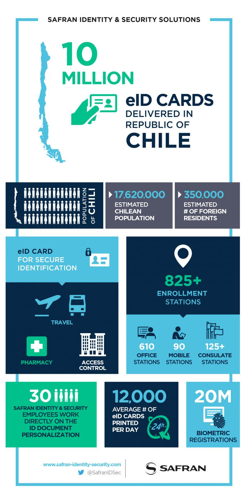 10M electronic ID cards for Chile
