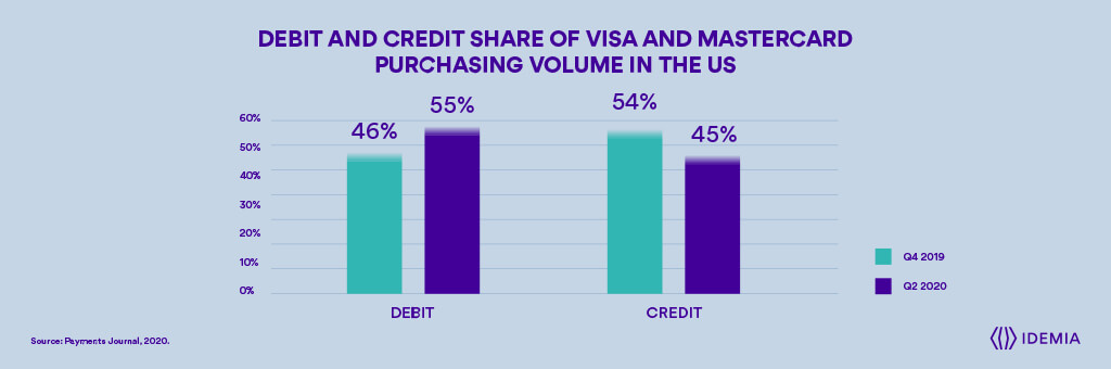 Part de débit et de crédit du volume d'achats de visa et de mastercard aux États-Unis