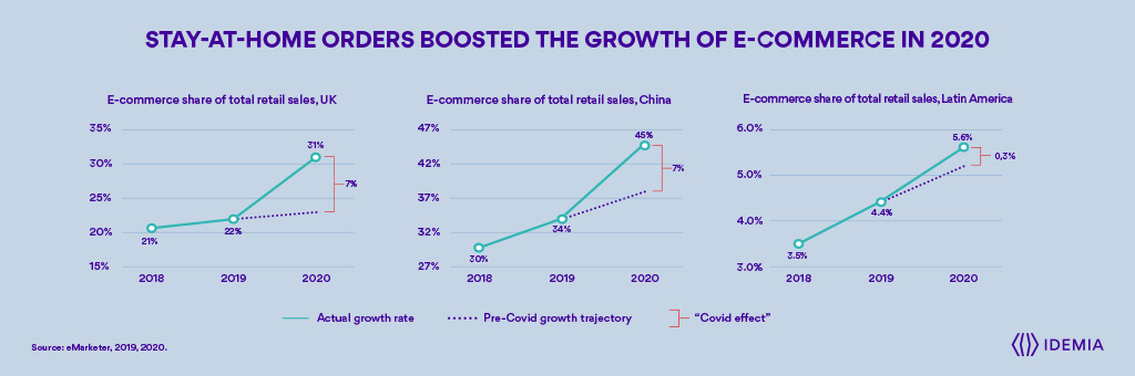 Les commandes à domicile ont stimulé la croissance du commerce électronique en 2020