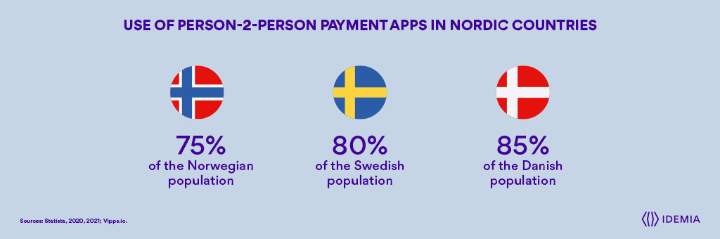 Utilisation d'applications de paiement personne-2 personnes dans les pays nordiques