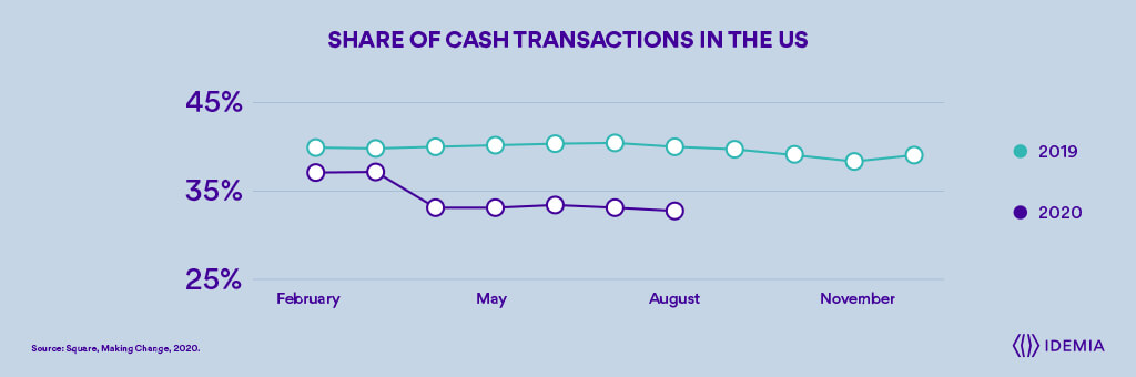 Share of cash transactions in the US