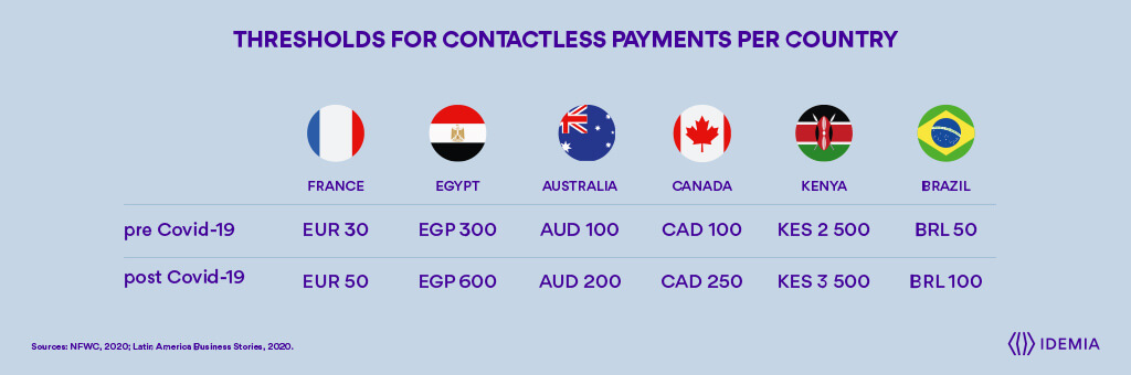 Seuils de paiement sans contact par pays